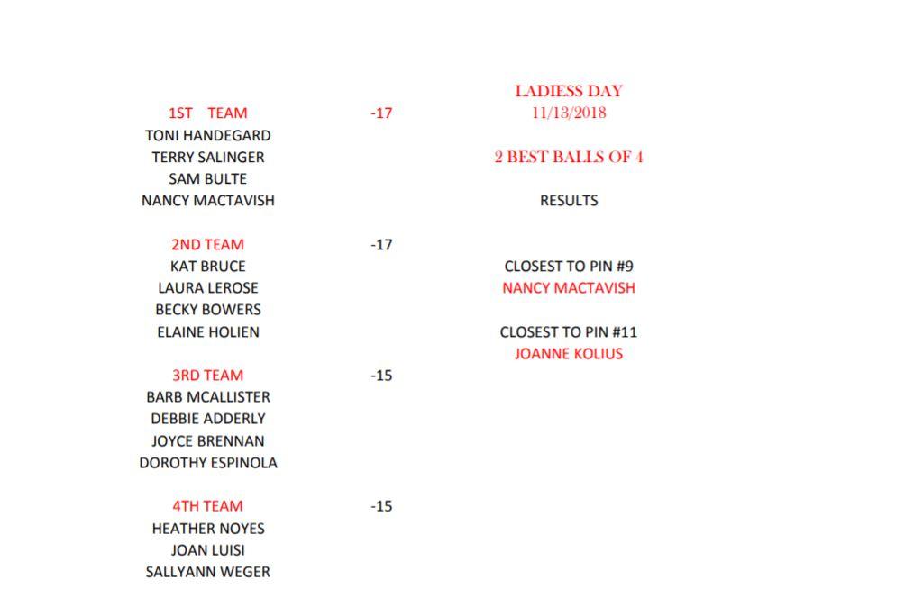Ladies-Results-Nov